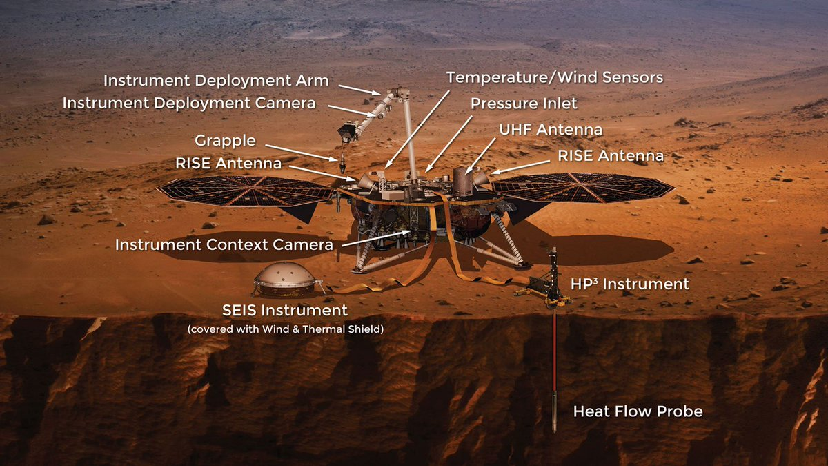 InSight Will Be Traveling With A Number Of Instruments, From Cameras And  Antennas To The Heat Flow Probe.
