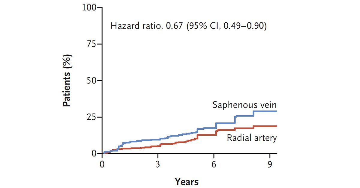 Nejm On Twitter Original Article Radial Artery Or Saphenous Vein