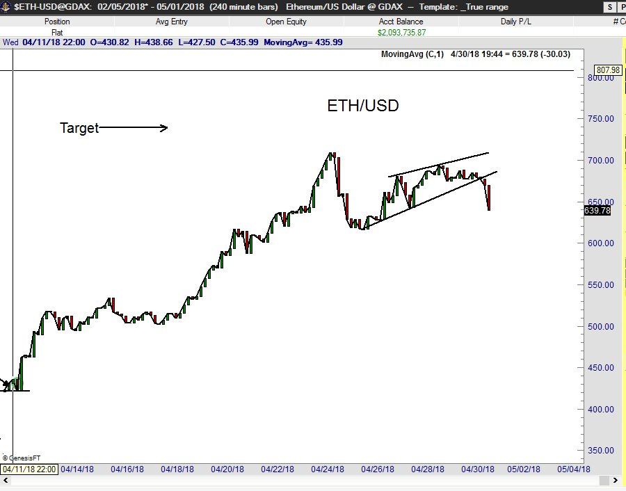 "Peter Brandt on Twitter: ""#Ethereum $ETHUSD completed rising wedge ..."