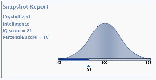 Iq Percentile