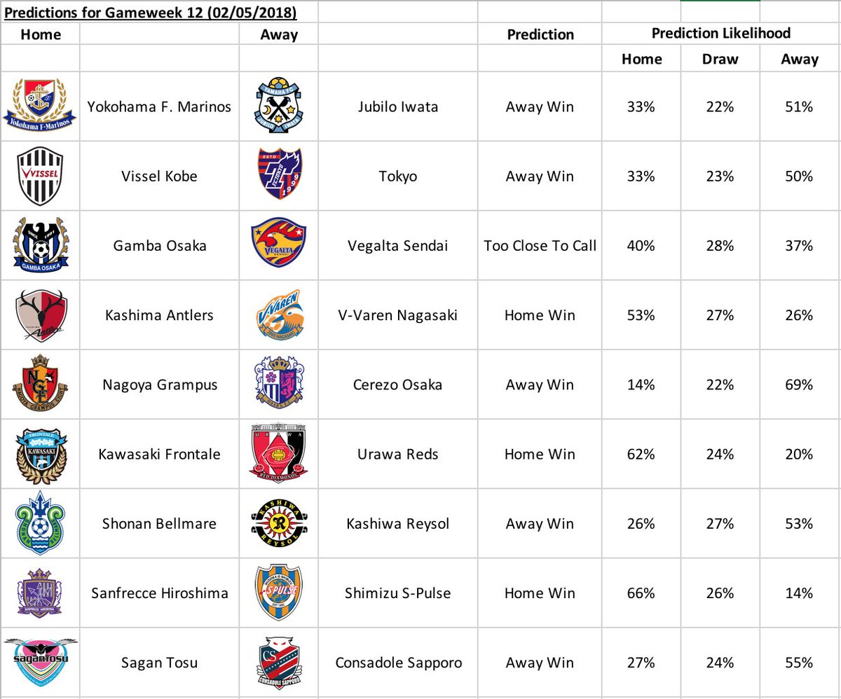 Xg Data On Twitter Predictions For Gameweek 12 02 05 18 Of The J League On Holiday This Week So Had To Run The Predictions Before Going Meaning The Gamba Osaka V Sagan Tosu