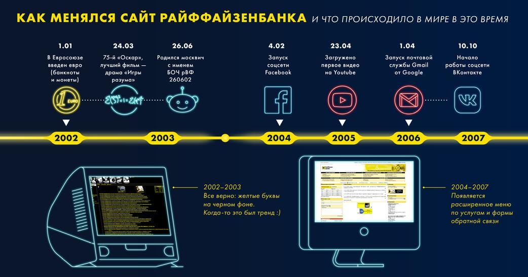 Райффайзенбанк нижний новгород официальный сайт