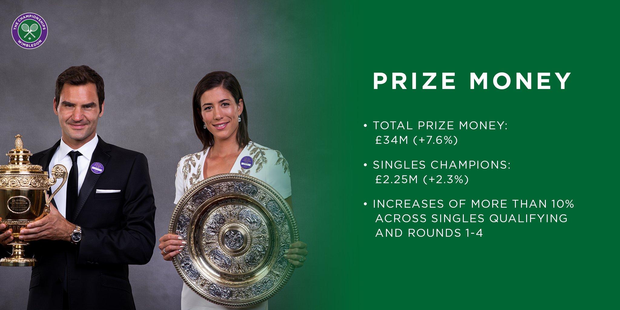 Premios Wimbledon 2018