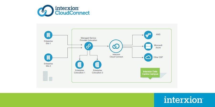 Interxion Schweiz On Twitter Mit Cloud Connect Bieten