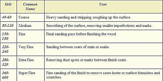 Uneeda On Twitter New To Woodworking Check Out This Helpful Chart