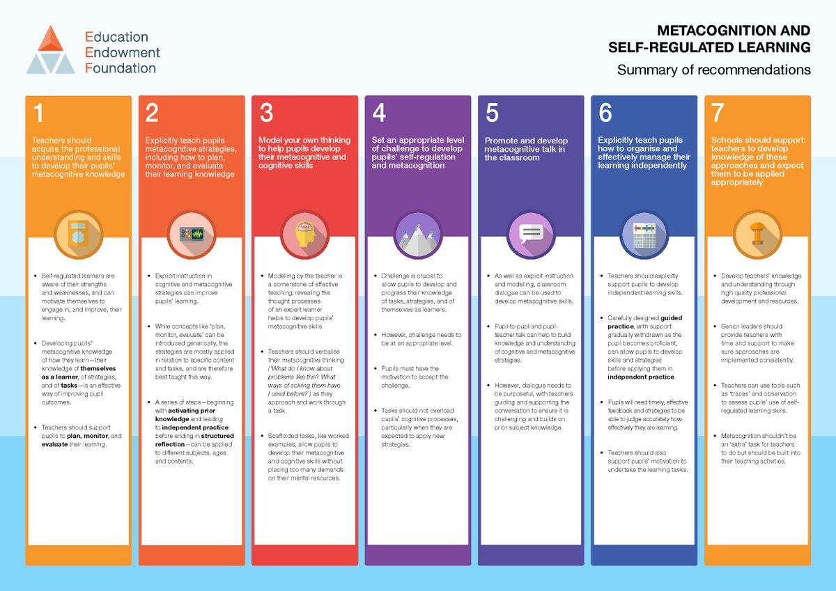 Ssat On Twitter Metacognition And Self Regulation