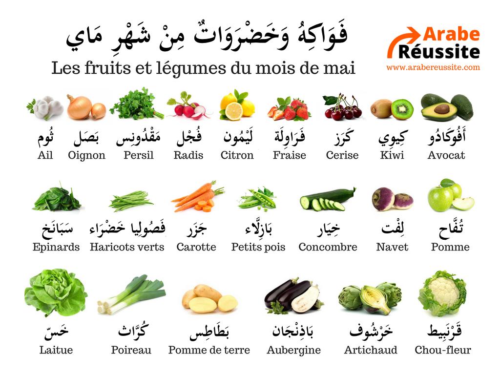 Media tweets by arabe r ussite arabereussite twitter - Liste fruits exotiques avec photos ...