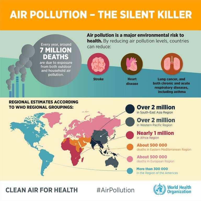 What Do Asthma Heart Disease And Cancer >> Who African Region On Twitter Airpollution Is A Major