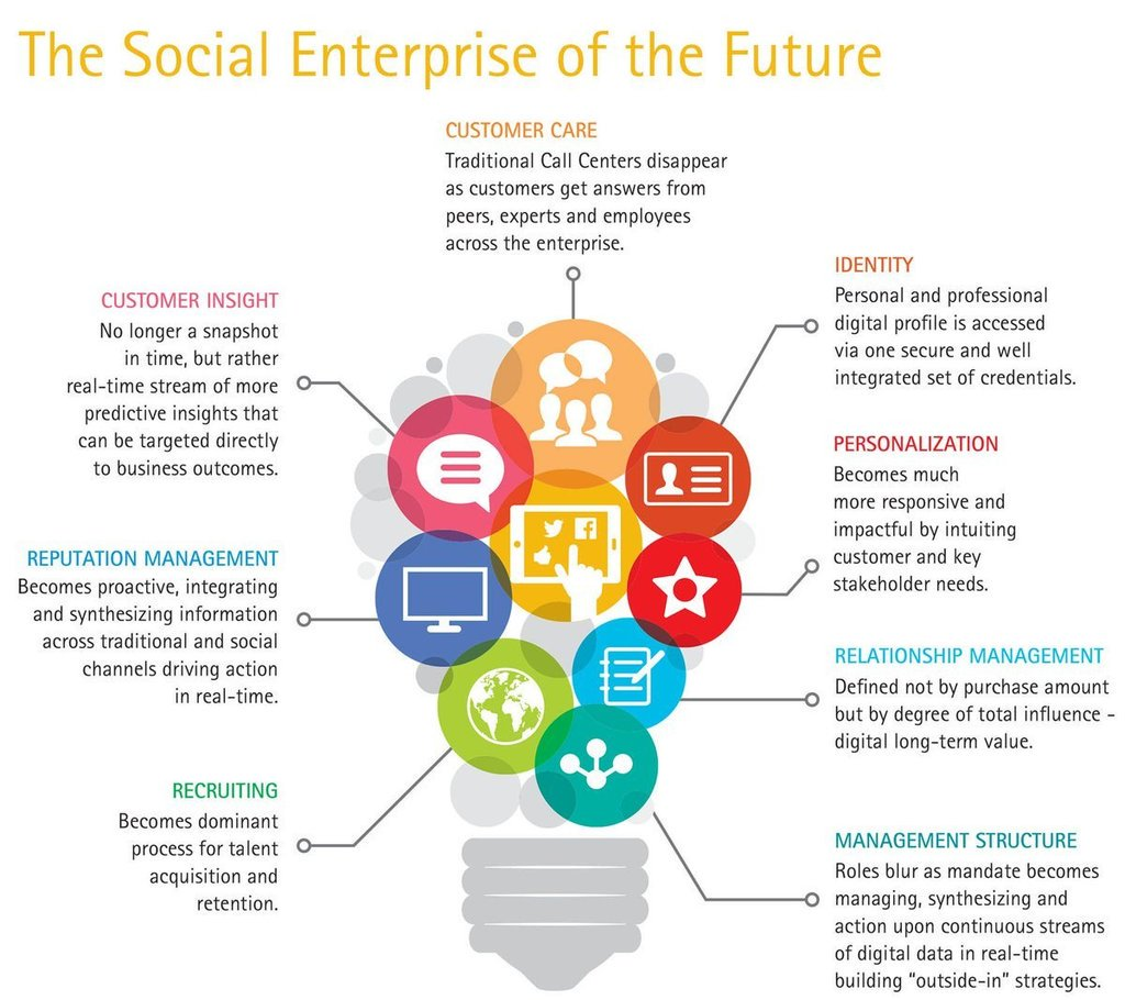 Alena walsh on twitter the social enterprise of the future mpgvip iot ioe contentmarketing marketing content growthhacking seo smm tech defstar5 video business chatbotspicitter5c769z9uce ccuart Image collections