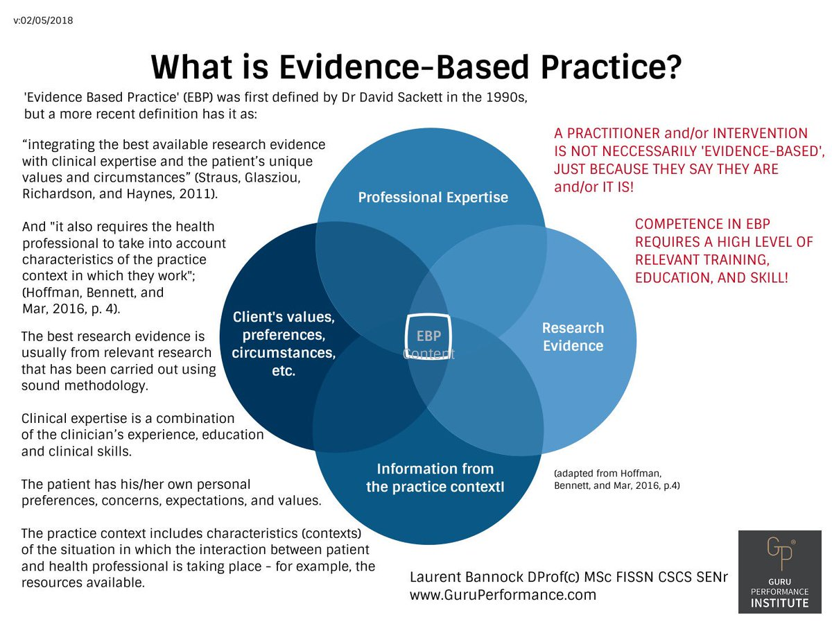 "dr laurent bannock on twitter: ""what is evidence-based practice"