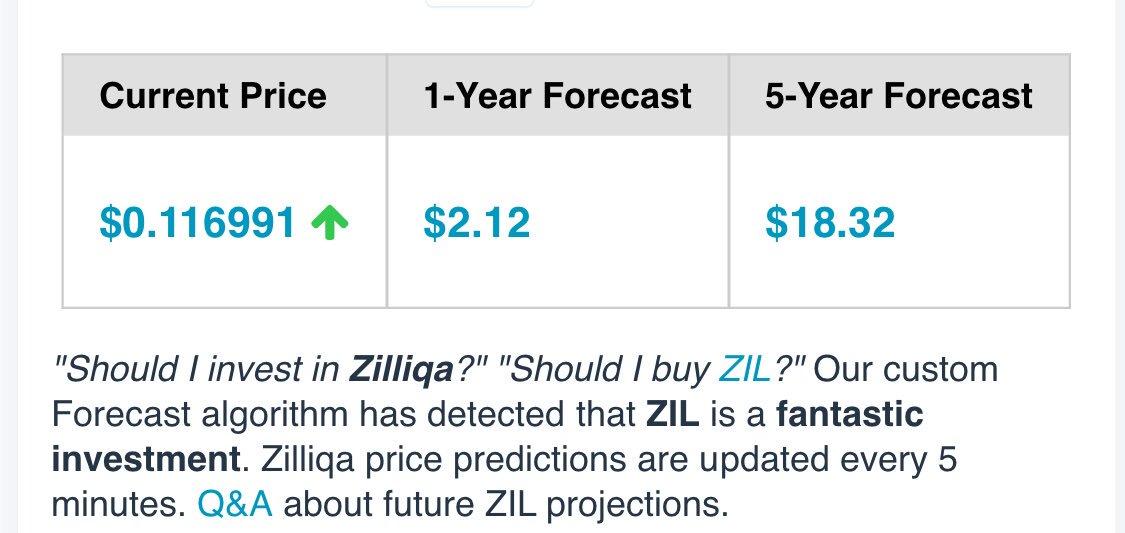 Zilliqa price ZIL history