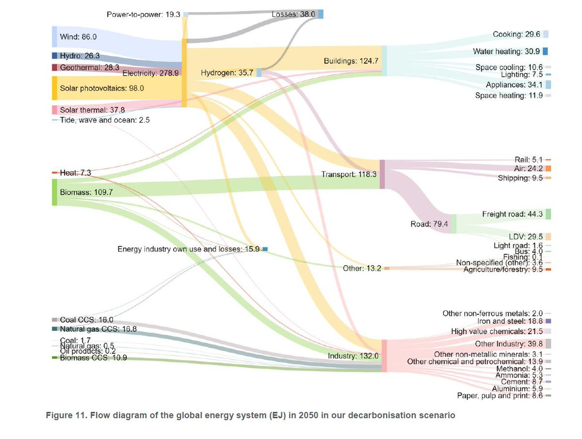 Kees Van Der Leun On Twitter Energy Transition Within 15c Our The Diagram Above Is A Simple Sankey It Shows That When 100j 5 Replies 16 Retweets 46 Likes