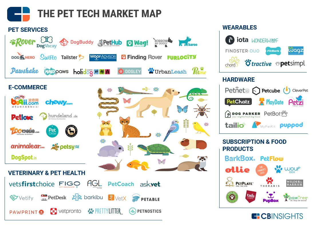 "ALL IN 💪🏼🚀🌎 on Twitter: "".@CBinsights' pet tech market map features  pioneering startups in the pet industry including portfolio co @petsymx  #ALLIN since 2013 https://t.co/Us6zTJyEvh… https://t.co/aoZkdbrTuk"""