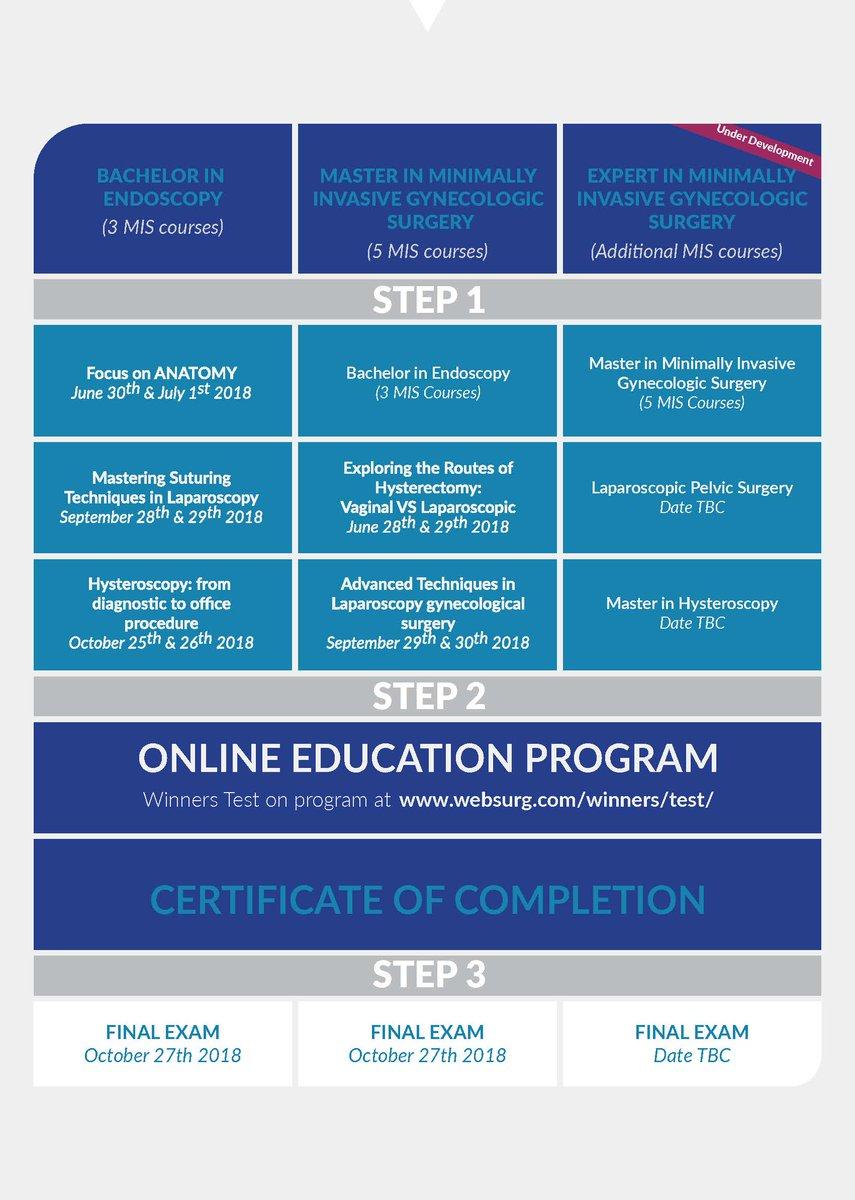 Mis Academy On Twitter Certification In Laparoscopy The