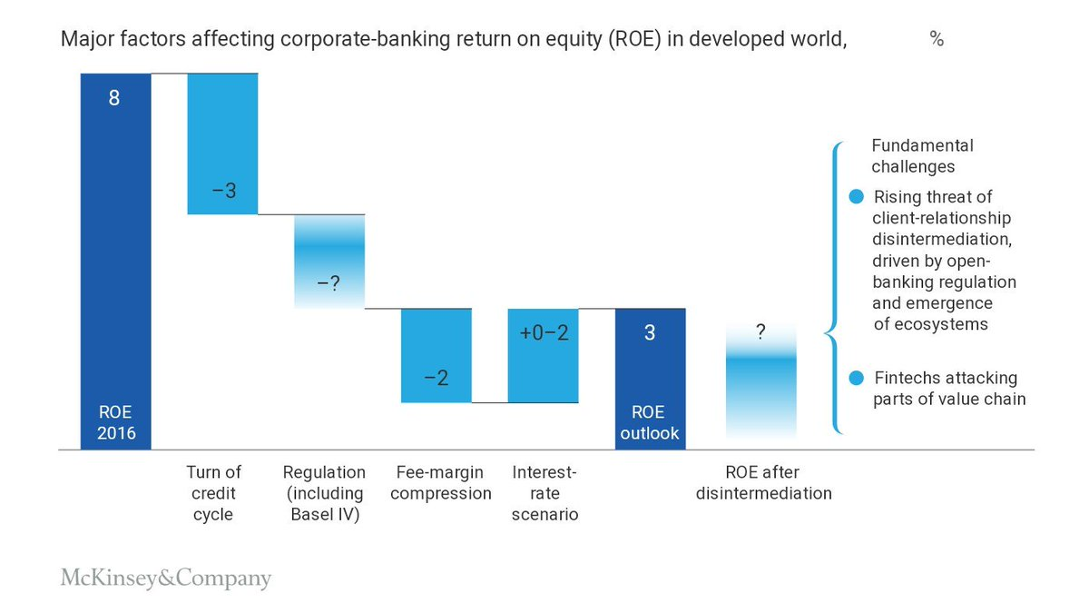 Urs Bolt Ti M On Twitter How To Avoid Disintermediation And Margin Erosion Corporate Banks Need To Change Their Value Proposition Insightful Mckinsey Https T Co Glolrrs0hc Banking Transformation Fintech Business Lending Https T