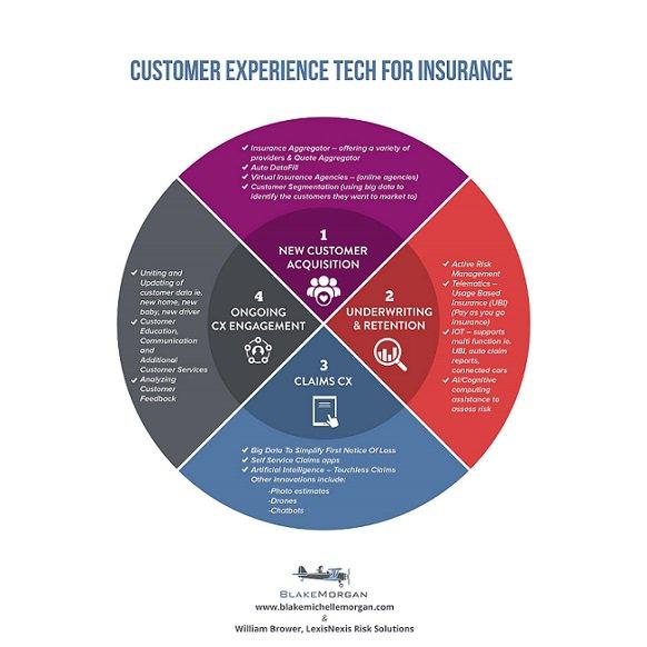 insurance underwriting process diagram