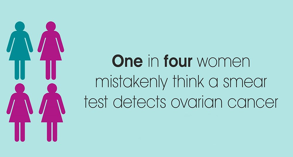 Ovarian Cancer Action On Twitter Cervical Smear Tests Are A Vital Screening Tool To Prevent Cervical Cancer But Remember They Do Not Test For Ovarian Cancer Symptom Awareness Is Key Https T Co Yzuigmihql