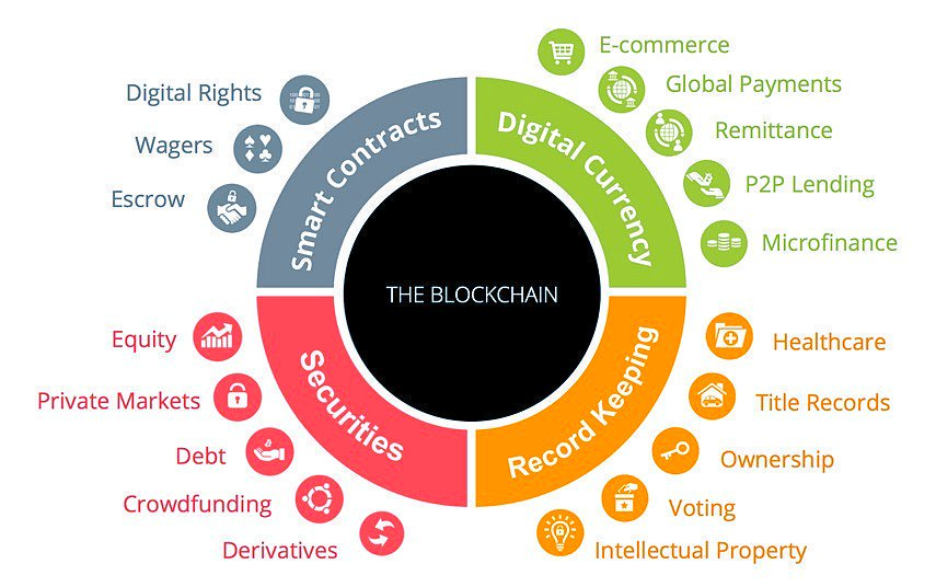What is the #Blockchain and Why is it So Important?  http:// buff.ly/2fWzzwl  &nbsp;        [by @vanrijmenam via @datafloq] #BigData<br>http://pic.twitter.com/YlSkmjhoVs
