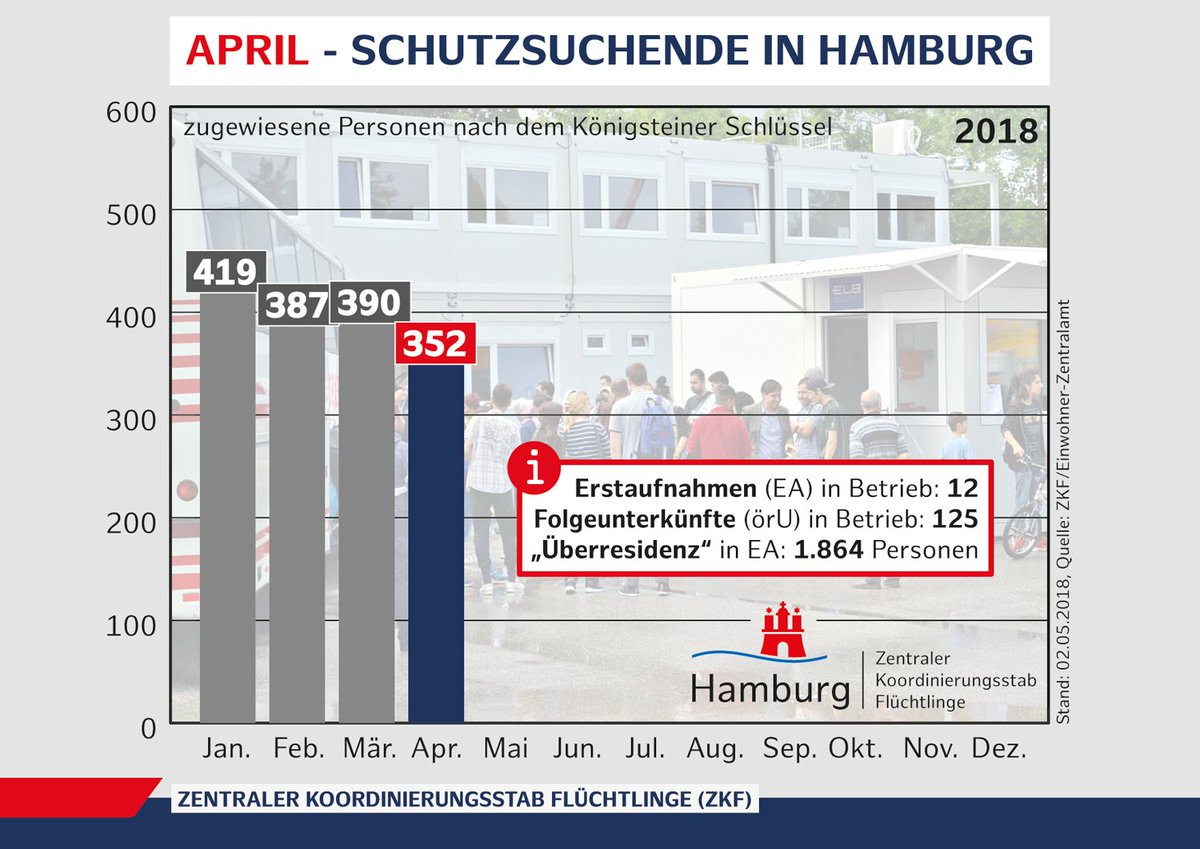 Einwohner Zentralamt Hamburg Ausländerbehörde