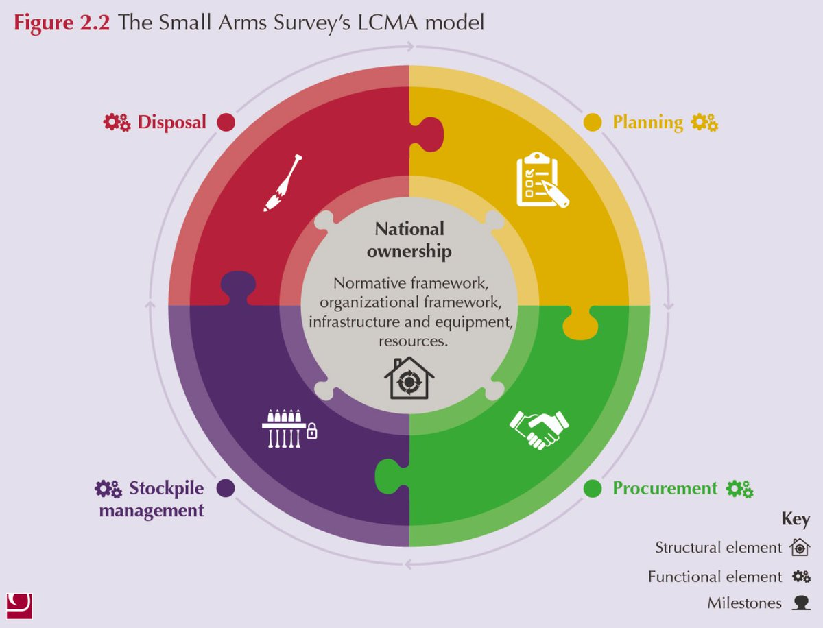 small arms survey on Twitter: