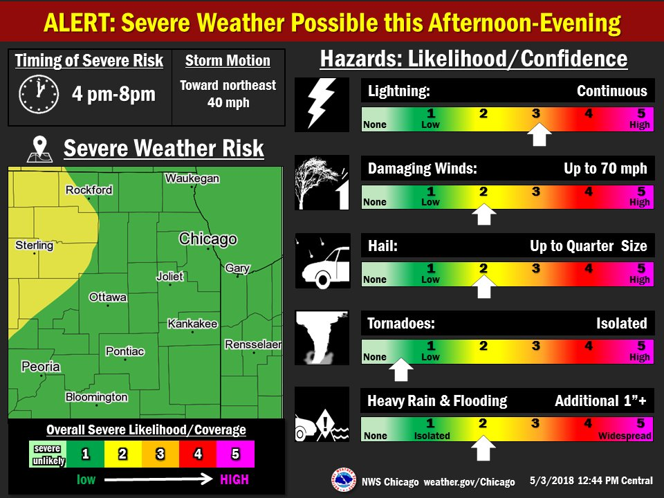 NWS Chicago on Twitter: \