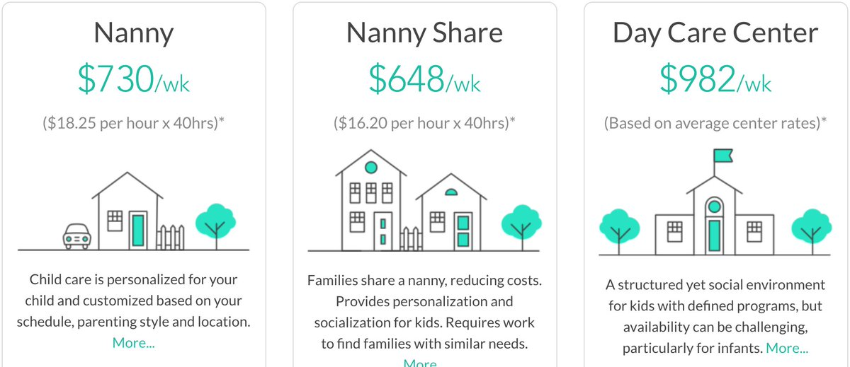carecom on twitter nanny daycare use our new calculator to find out how much childcare really costs near you httpstco1yhreokaxc