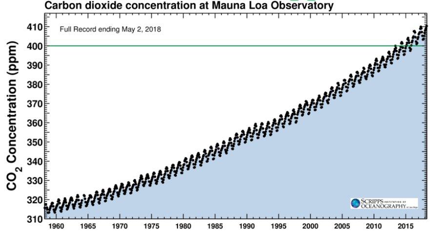 April's monthly average atmospheric carbon dioxide concentration breached 410 parts per million.  The last time that happened, humans didn't exist. https://t.co/3kpmz43Lph
