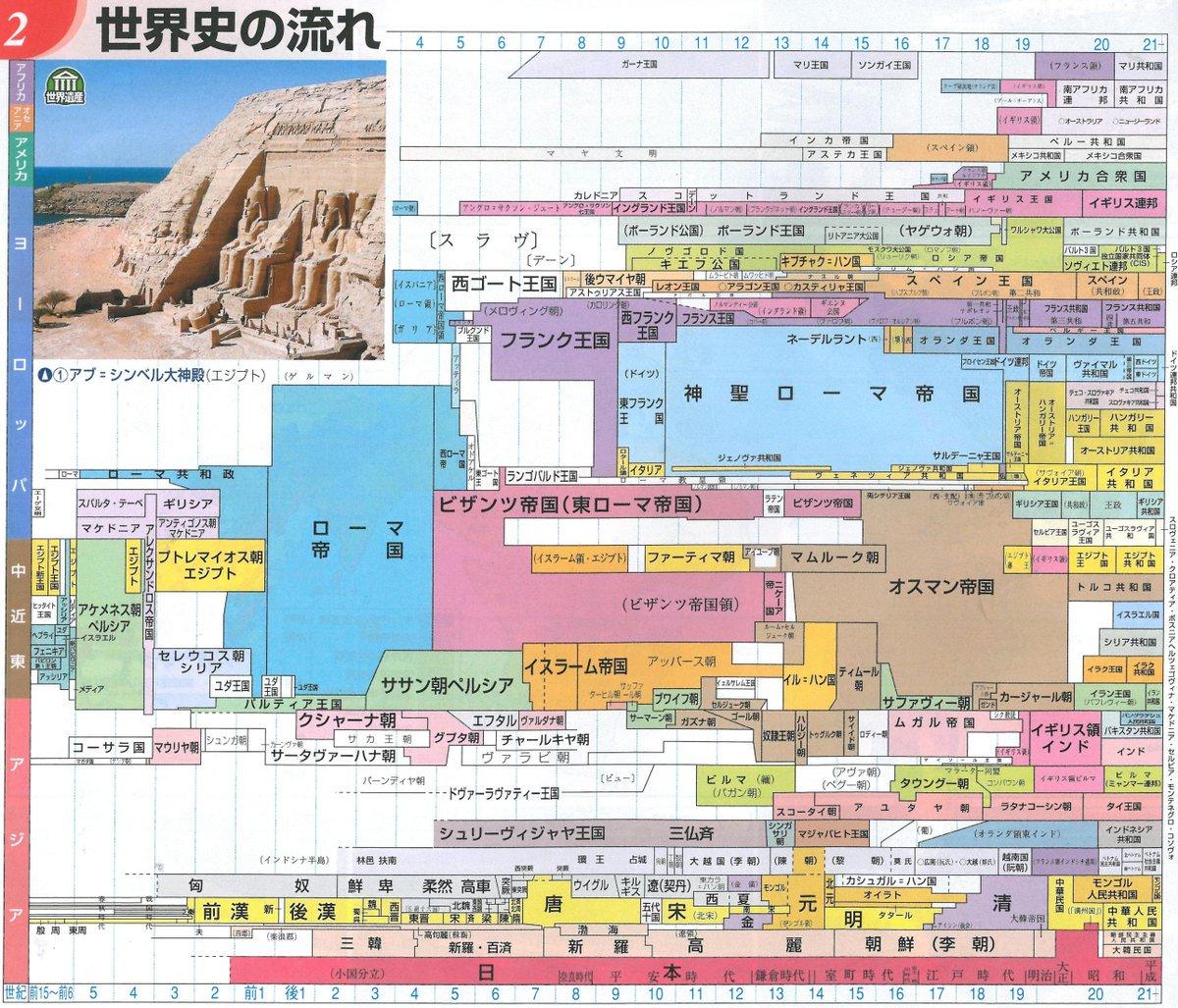 中国 歴史 年 表