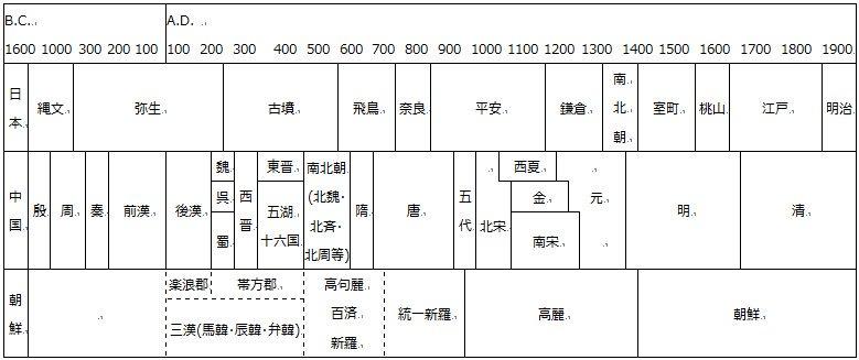 歴史 年 表 中国 中国