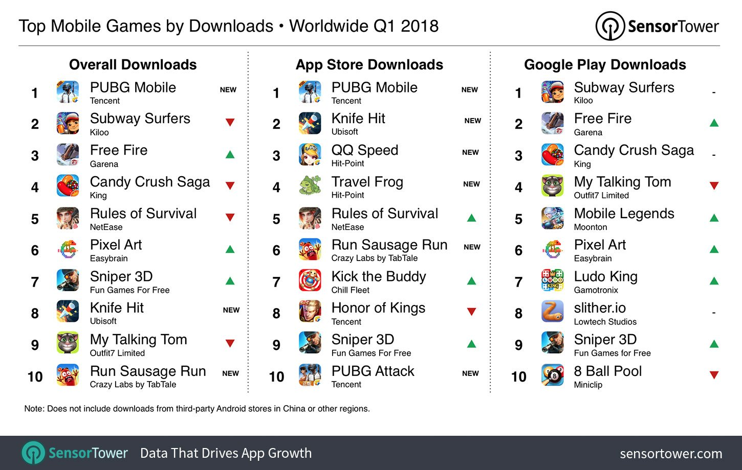 Gamesindustry On Twitter Pubg Most Downloaded Mobile Game Last Quarter But Revenue Flags Https T Co Mncsyazcvc Sensor Tower Data Digest Mobile Game Downloads Up To 2 4 Billion On Ios And 7 23 Billion On Android