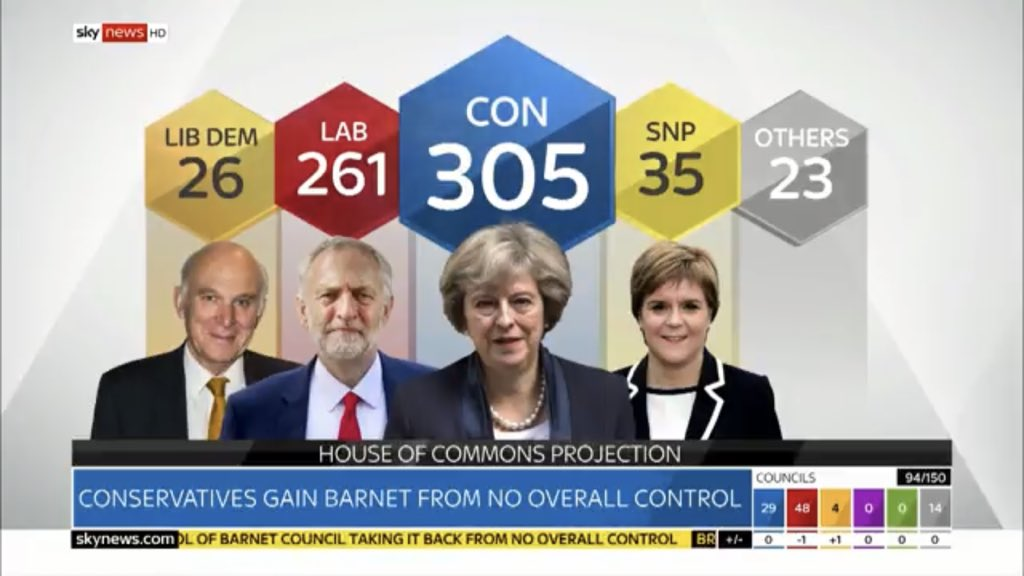 Thrasher projection for @SkyNews of what this would look like at a General election... similar Hung Parliament, with LibDems gaining some seats from Tories: