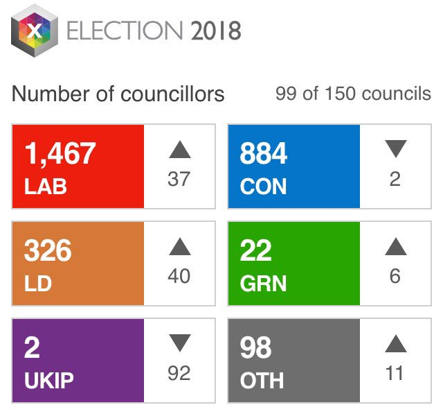 Well... that's fascinating. And look at UKIP's stunning plummet.