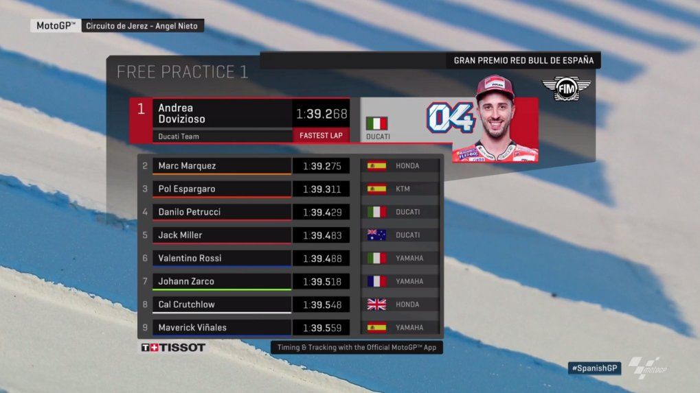 Spanish MotoGP 2018 Practice Race Results