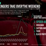 As superhero fans rushed to see the new Avengers: Infinity War movie, Search Intelligence reveals which cinema chain came out on top  #insightoftheweek