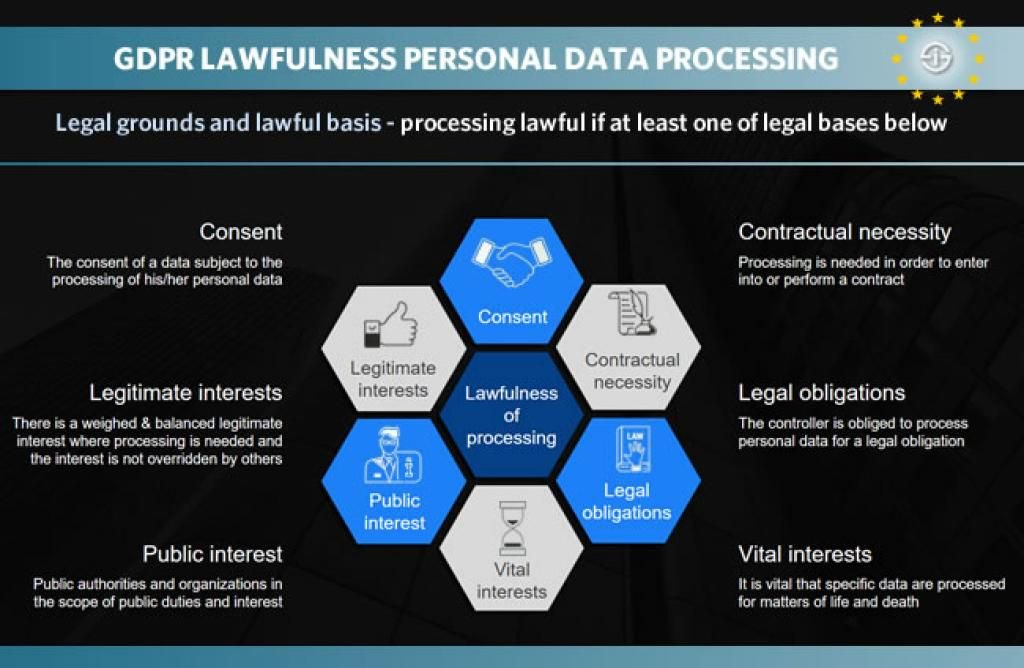 Discover the legal grounds for the lawful collection and processing of #personaldata of EU consumers under the #GDPR - wherever the processing happens  https:// buff.ly/2CVtkQx  &nbsp;     #RegTech<br>http://pic.twitter.com/ETzRQmV0Ll
