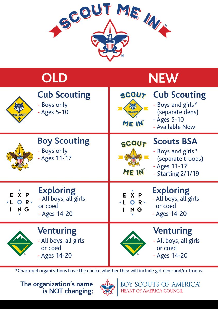 Heart Of America Bsa On Twitter Questions About Family Scouting