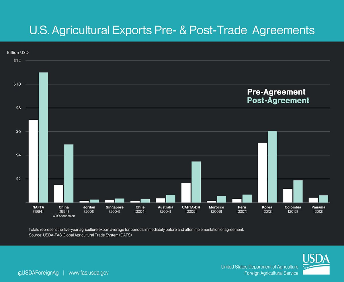 Foreign Ag Service On Twitter Free Trade Agreements Work For Us