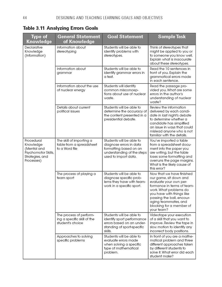 Marzano Research On Twitter Goals That Involve Analyzing Errors