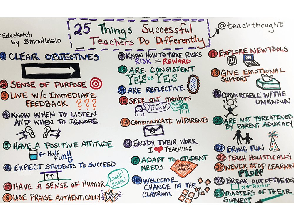 30 Habits Of Highly Effective Teachers bit.ly/2wghyj0
