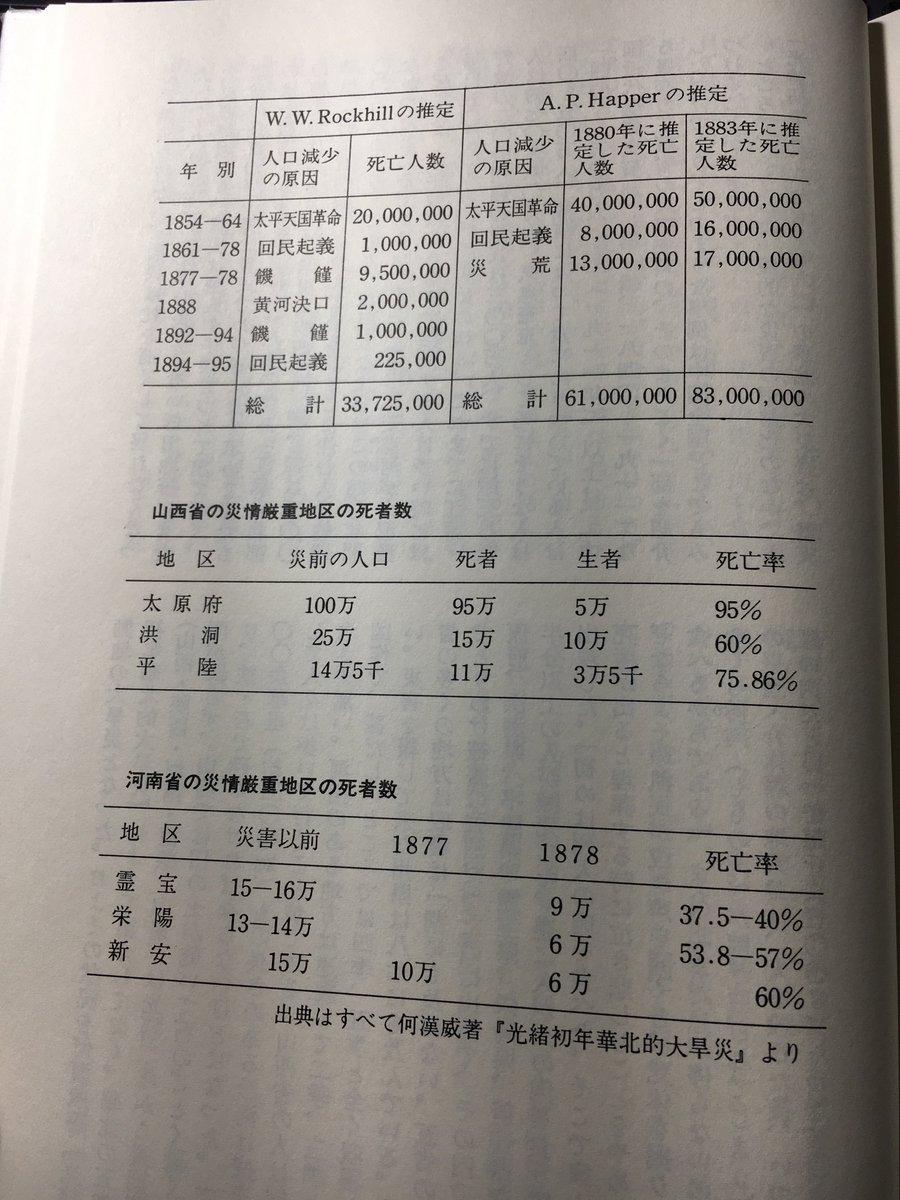 """理表 on Twitter: """"『清朝末期の戦乱』という本借りて読んでいるけど ..."""