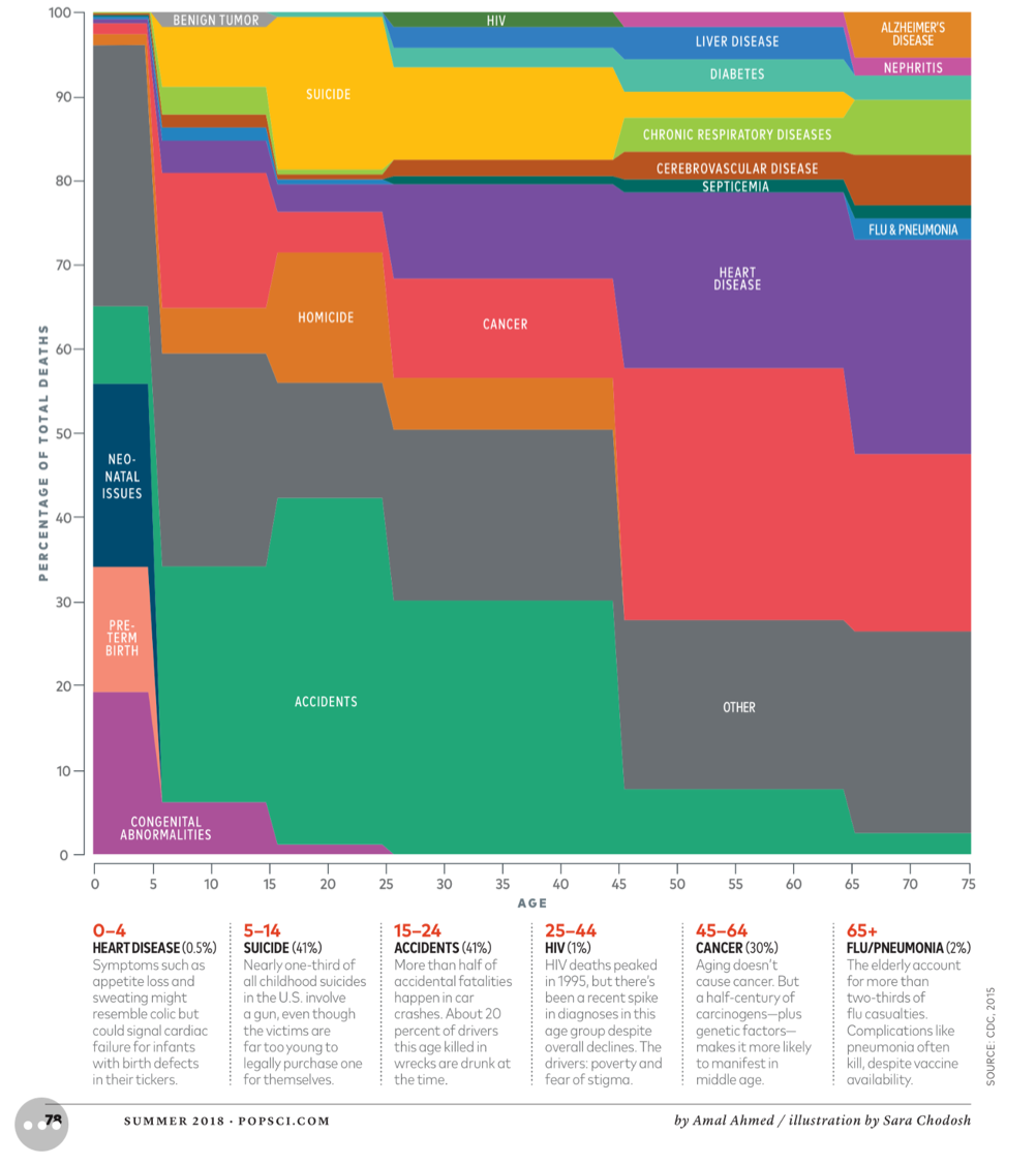 This is how we die. instructive #dataviz @popsci by @schodosh data from @CDCgov