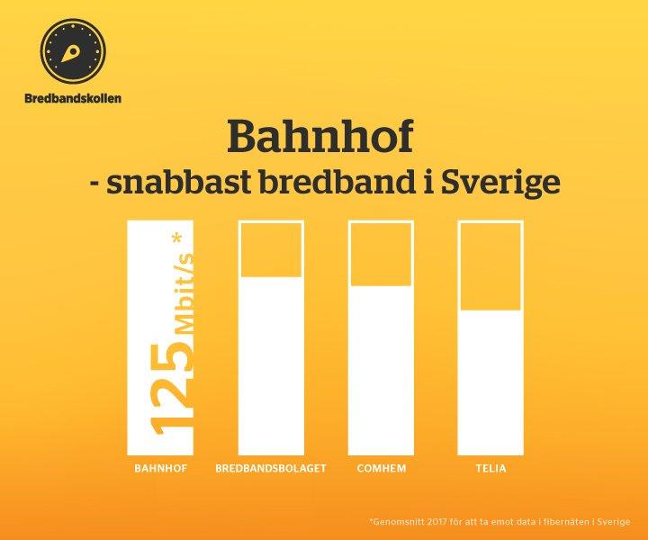 bahnhof bredband recension