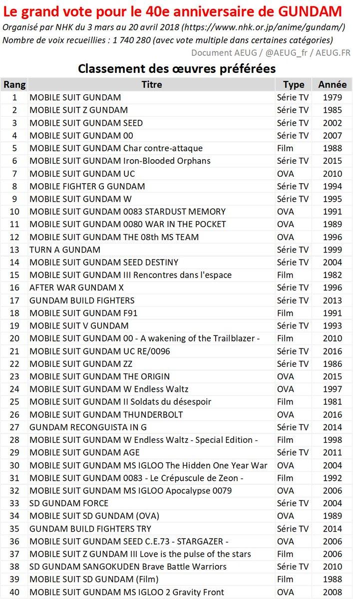 Votes de popularité pour les 40 ans de Gundam par la NHK Dcd8ZdIWkAAiUpE