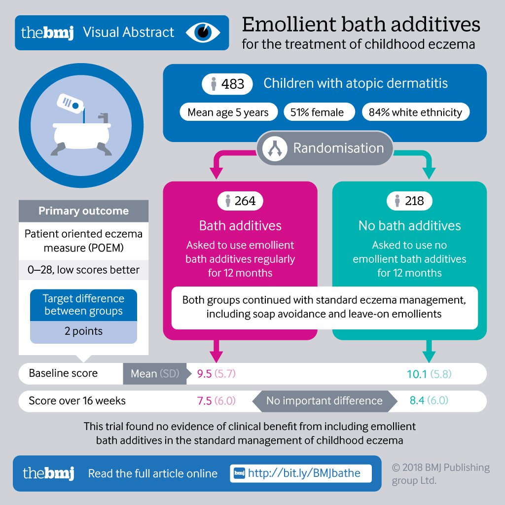 New Research Finds No Evidence That >> The Bmj On Twitter A Visual Abstract By Will S T Of New Research