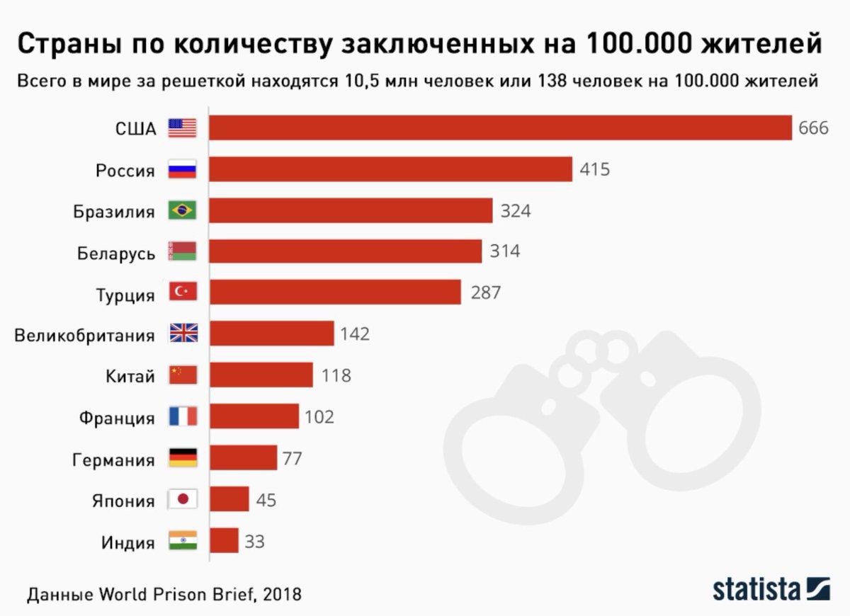 россия занимает процентов