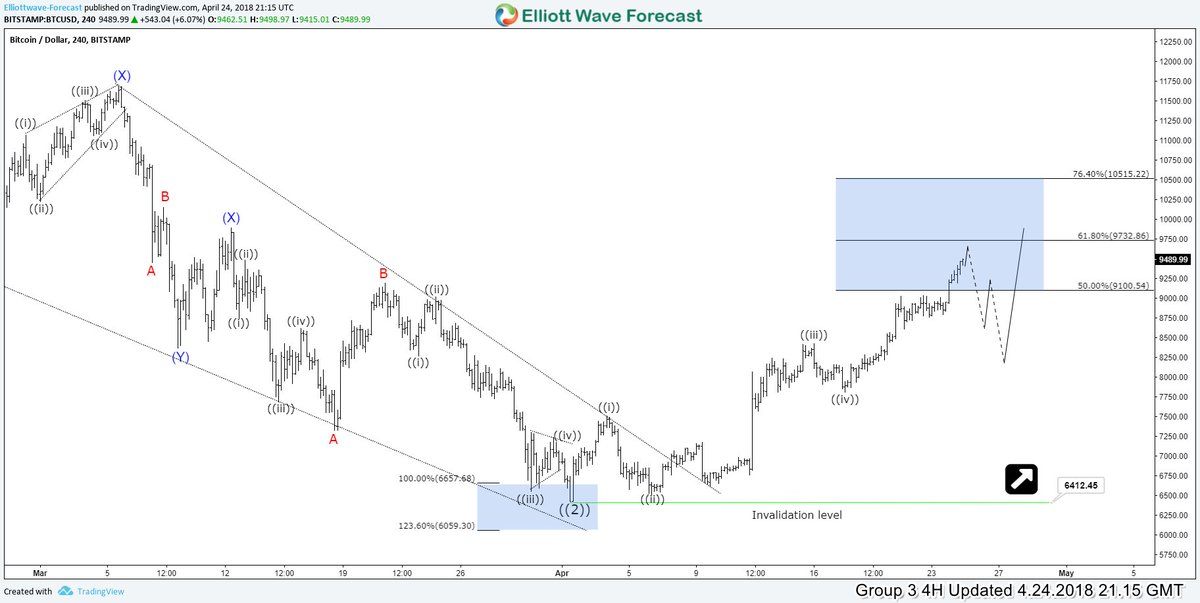 Elliottwave Forecast on Twitter: