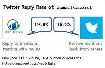[My Twt Reply Rate] Reply = 19.8% Get_reply = 16.3% via https://t.co/0w6IOUWJl3 https://t.co/jQhDoVuVB6