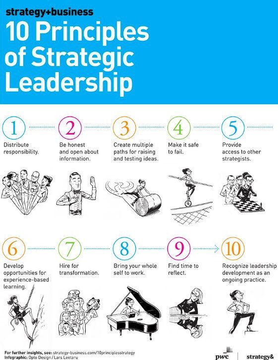Developing Management Practice