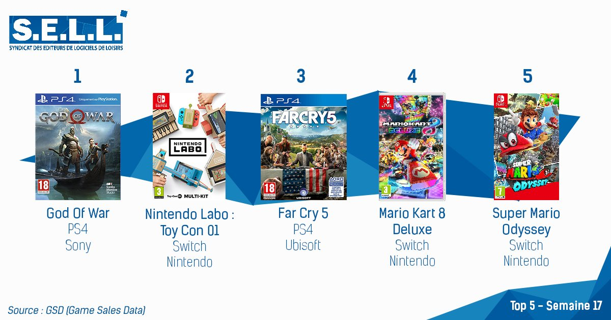 le top 5 des meilleures ventes de jeux vid o en france nintendo labo fait son entr e. Black Bedroom Furniture Sets. Home Design Ideas