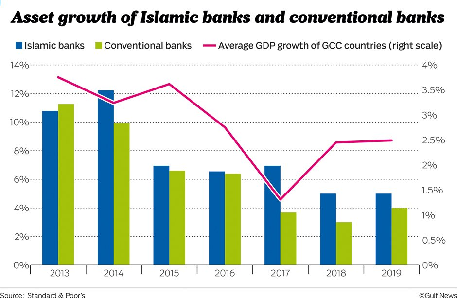 islamic banking vs conventional banking The profitability of islamic and conventional banking in the gcc countries: a comparative study basir, 2000 determinants of profitability in islamic banks: some evidence from the middle east islamic economic studies 11, 31â€57 bank negara malaysia, 2007, shariah resolutions in islamic finance, kuala lumpur: bank negara malaysia.